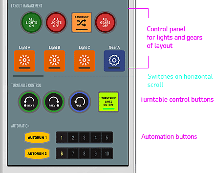 Extended control