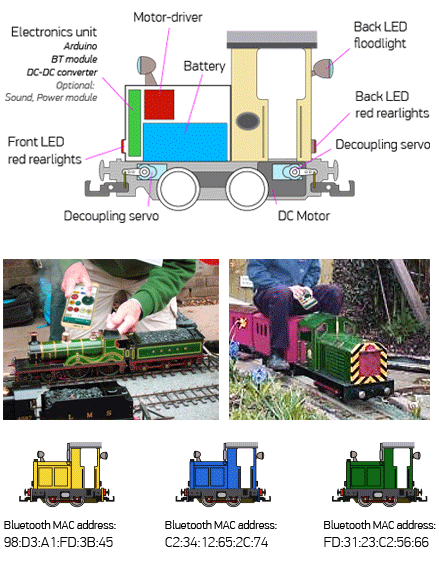 Design of Garden Loco