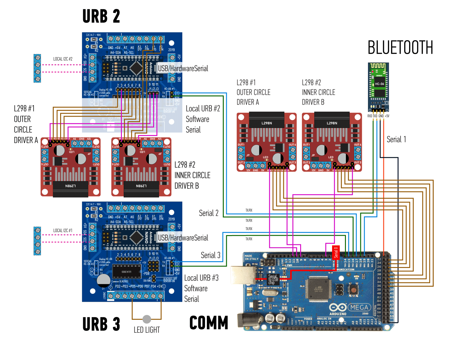 Arduino MEGA and URB units